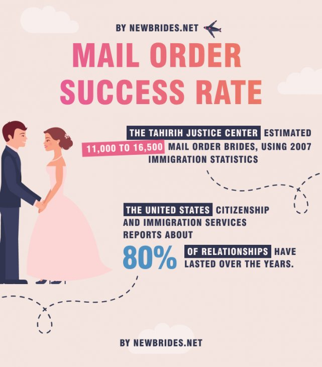 mail order brides success rate