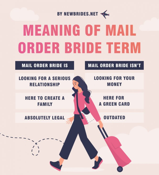 What is Mail Order Brides